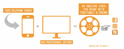 Video Process at Yourkidvid