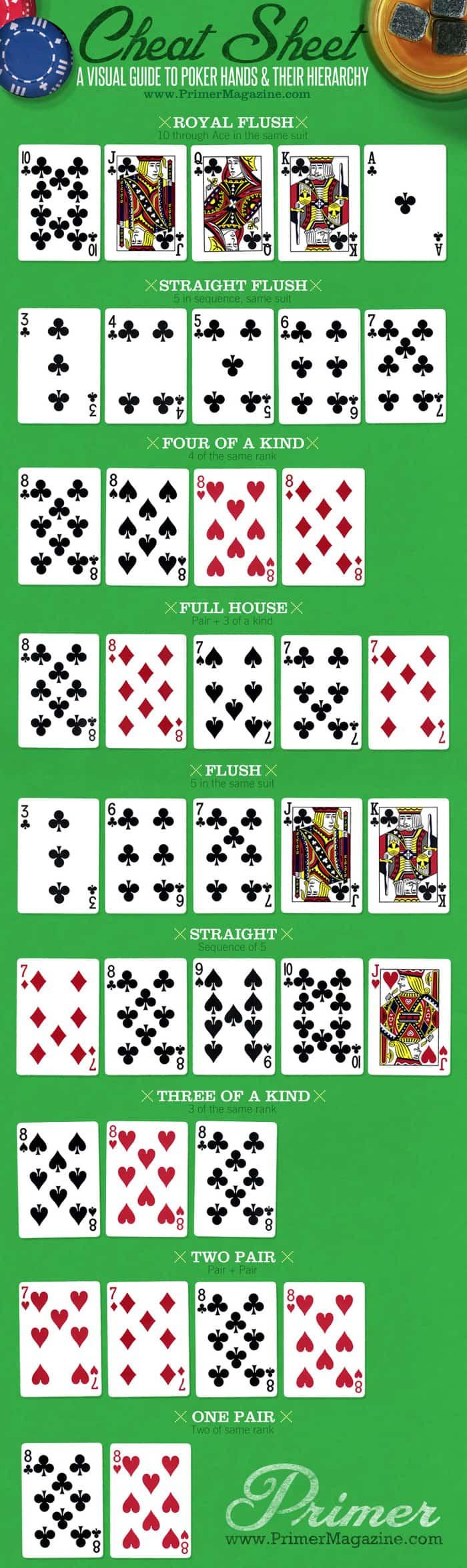 PokerHands