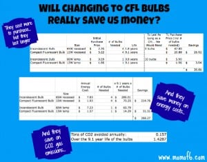 Saving Money and Going Green…. by Buying Better Lightbulbs!