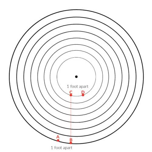 Mark your endpoints for the center and outside circles